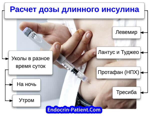 Длинный инсулин: расчет дозы