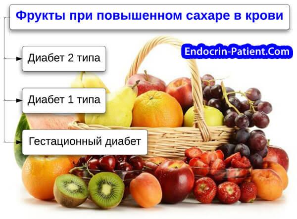 Питание беременных при повышенном сахаре 26