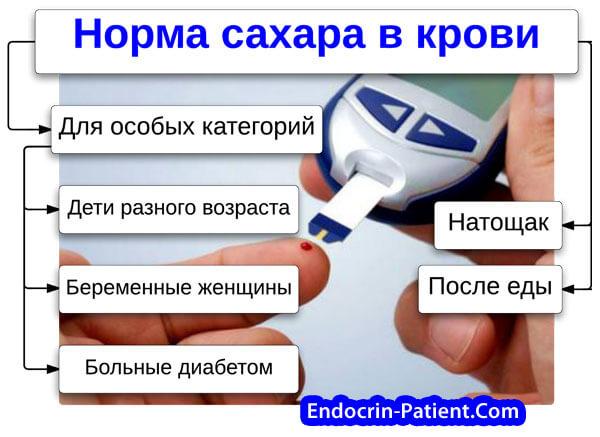 Меню низкоуглеводная диета для диабетиков