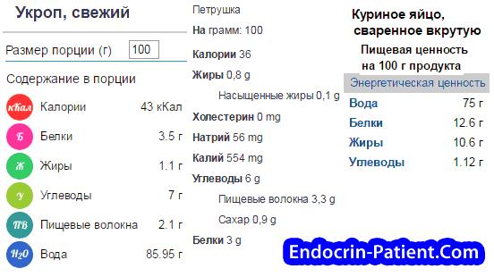 Питательная ценность продуктов для расчета дозы инсулина
