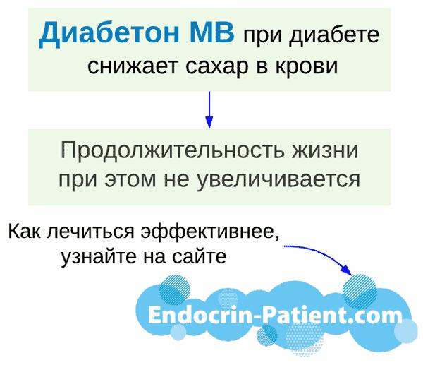 Диабетон МВ: подробная статья