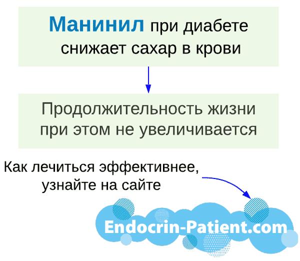 Таблетки от диабета Манинил