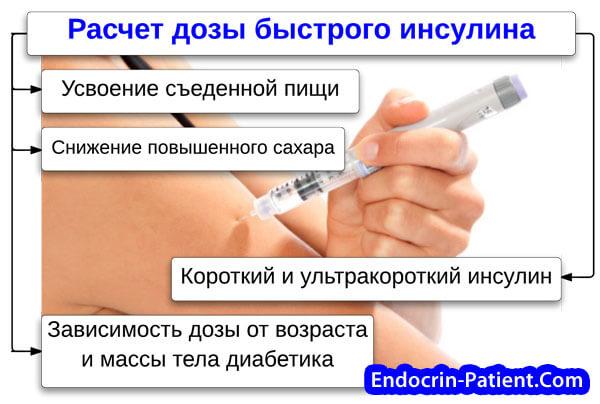 Расчет дозы инсулина перед едой