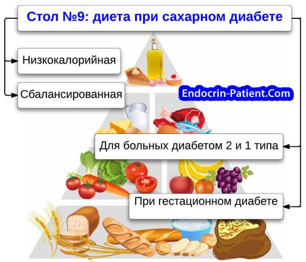 Стол №9: диета при сахарном диабете