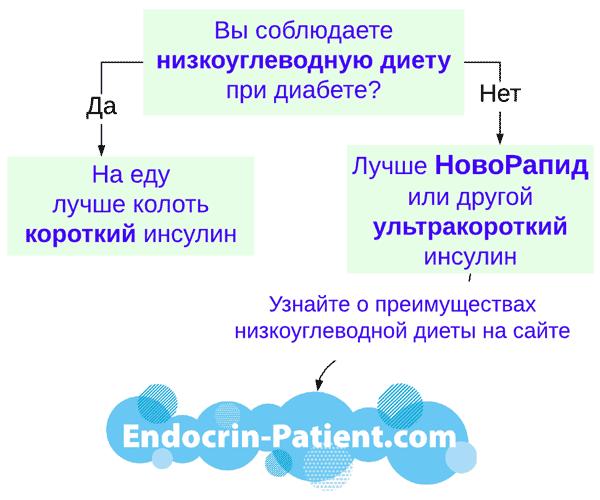 Ультракороткий инсулин НовоРапид