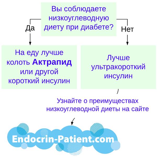 Инсулин Актрапид
