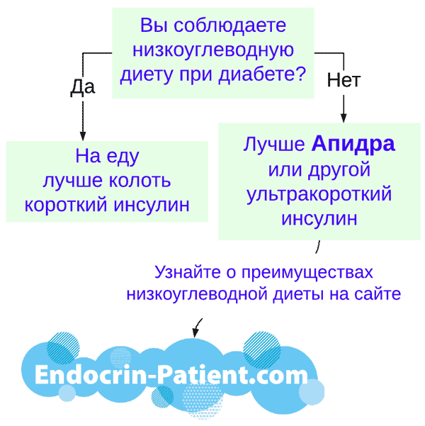 Апидра ультракороткий инсулин