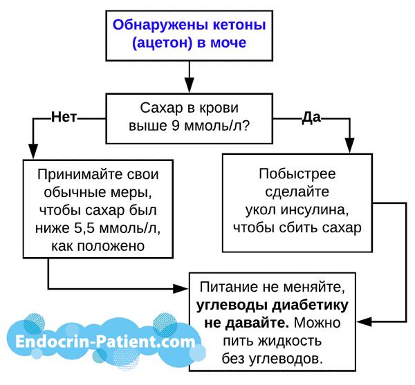ацетон (кетоны) в моче при диабете 1 типа
